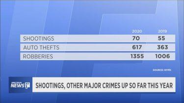 ニューヨークの1月の犯罪が16.9%増加