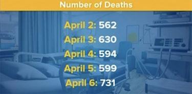 24時間の新型コロナの死亡報告が、最多の700人以上に
